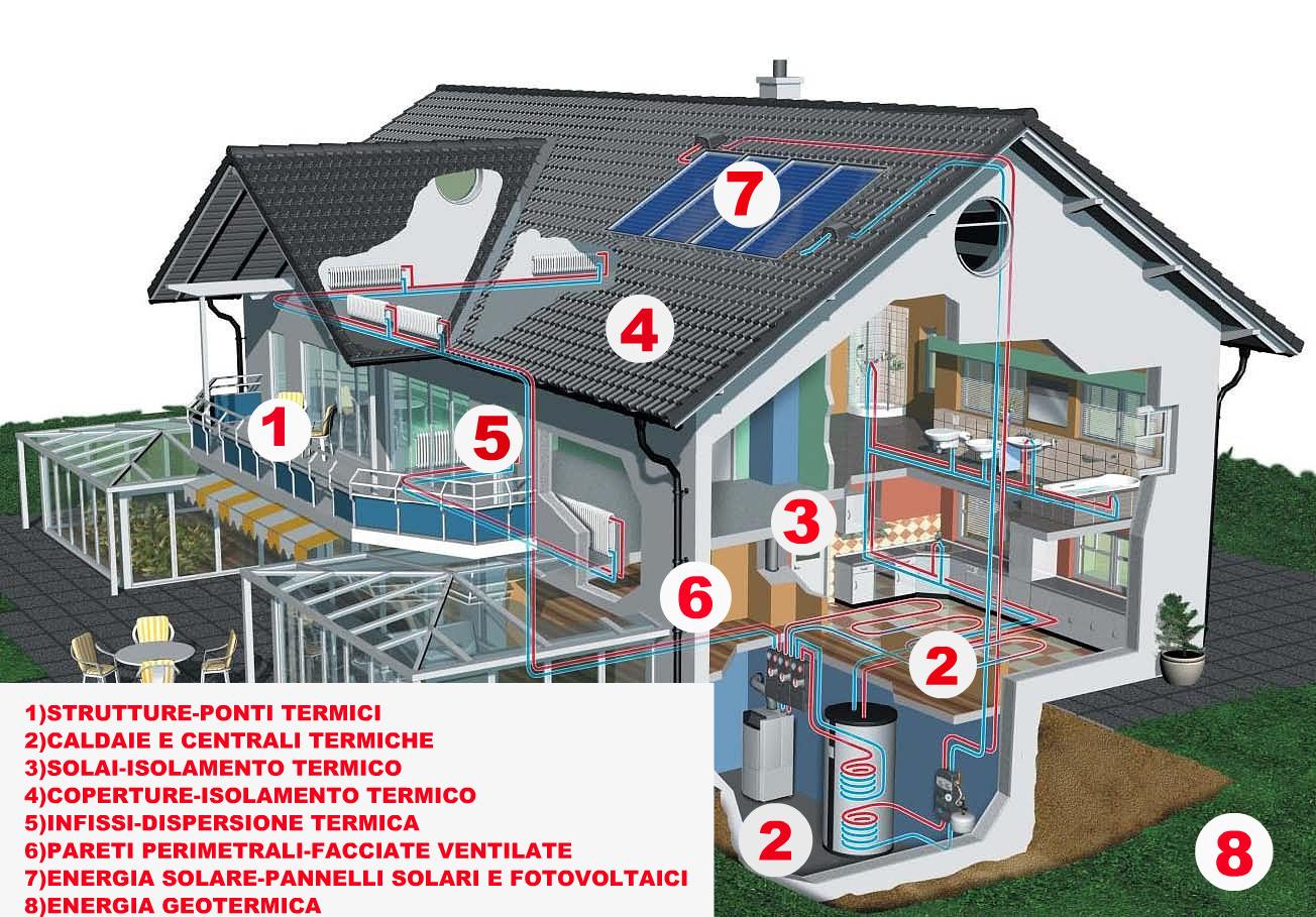 Civico20 news informazioni e suggerimenti per il - Casa a risparmio energetico ...