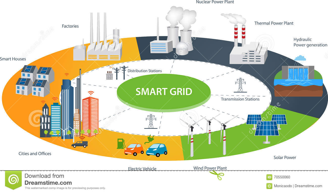 making renewable energy smart using internet of things iot Implementation of a hybrid wind-solar desalination plant from an internet of things (iot) perspective on a network simulation tool.